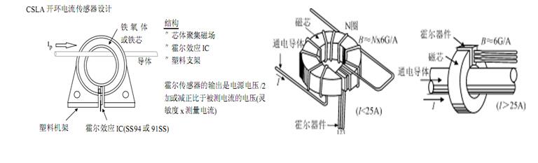 Ø霍尔输出电压的数值直接得出被测电流值。这种方式的优点是结构简单,测量结果的精度和线性度都较高。可测直流、交流和各种波形的电流。但它的测量范围、带宽等受到一定的限制。在这种应用中,霍尔元件是磁场检测器,它检测的是磁芯气隙中的磁感应强度。电流增大后,磁芯可能达到饱和;随着频率升高,磁芯中的涡流损耗、磁滞损耗等也会随之升高。这些都会对测量精度产生影响。当然,也可采取一些改进措施来降低这些影响,例如选择饱和磁感应强度高的磁芯材料;制成多层磁芯;采用多个霍尔元件来进行检测等等。